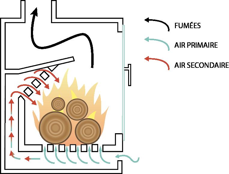 Schéma double combustion